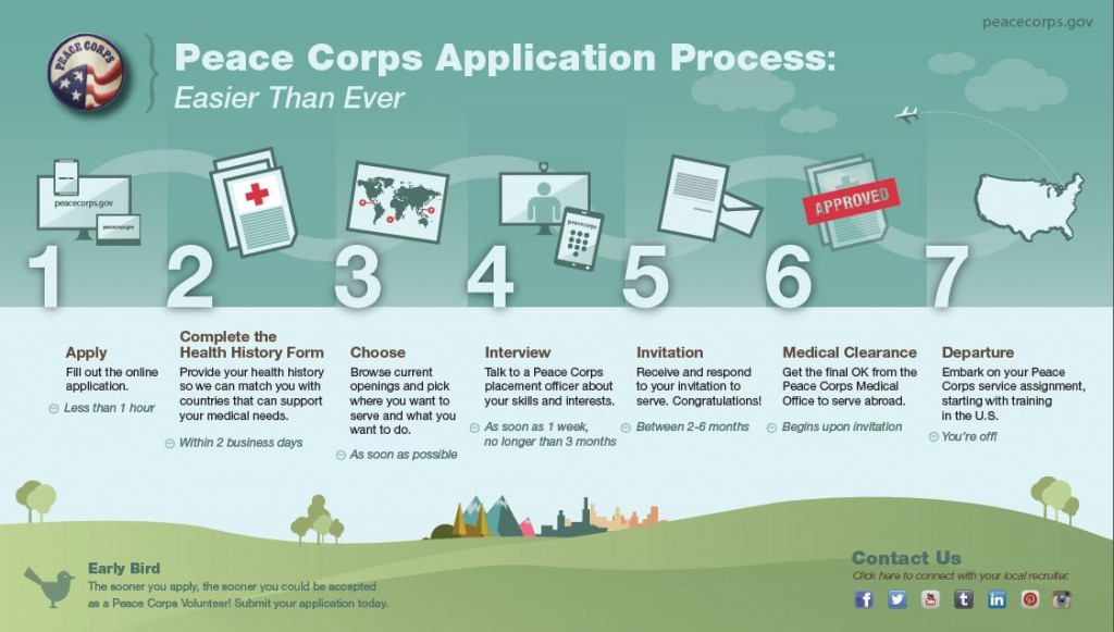 PC-Process-Infographic-Web-Sized-1024x581