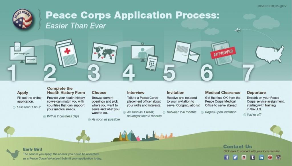 PC-Process-Infographic-Web-Sized-1024x581
